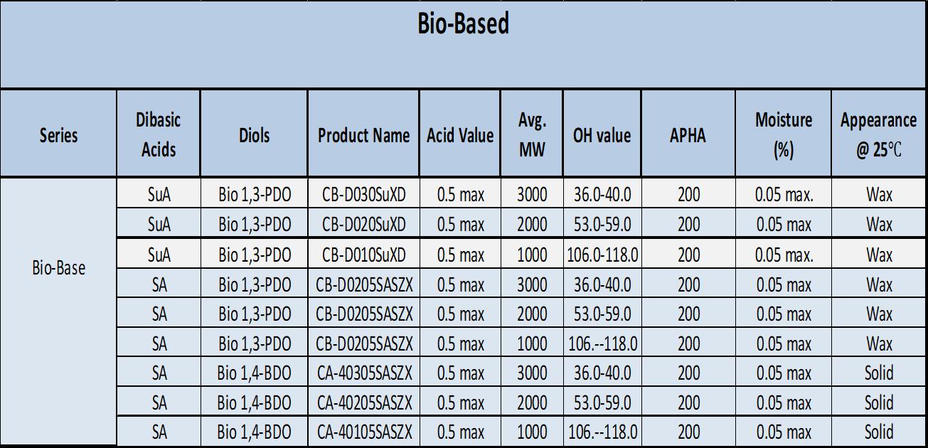 BioBasedChart