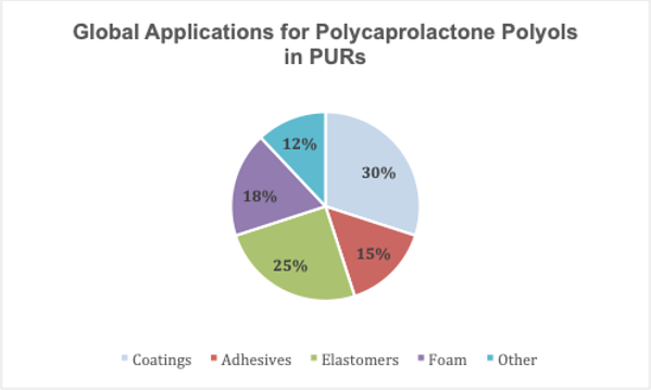 Global-Applications-for-Polycaprolactone-Polyols-in-PURs