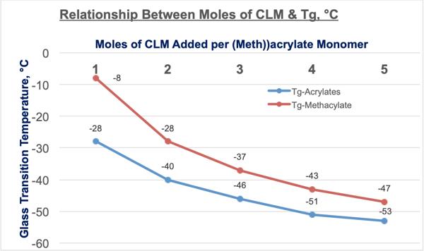 relationship-between-moles-of-caprolactone-monomer-glass-transition-temperature