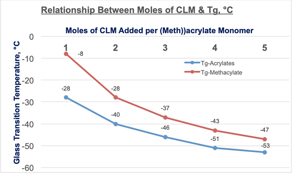 relationship-between-moles-of-caprolactone-monomer-glass-transition-temperature