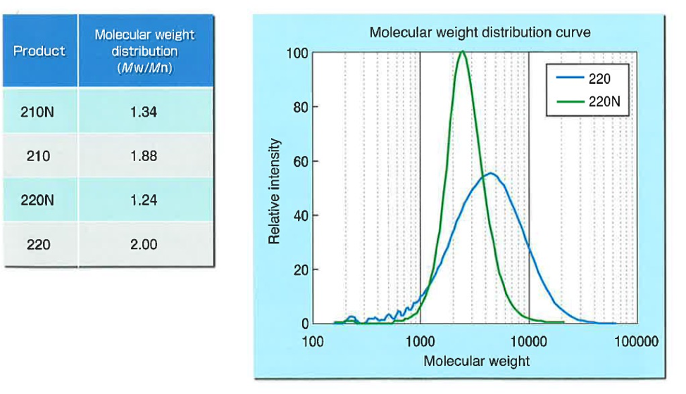 molecular-weight-distribution-placcel-200