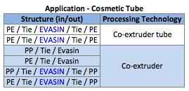 EVOH EVASIN Cosmetic Tube Application.png