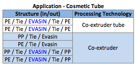 EVOH EVASIN Cosmetic Tube Application.png