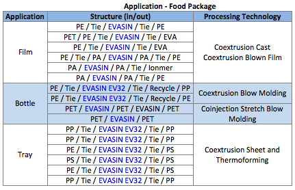 EVOH EVASIN Food Package Application.png