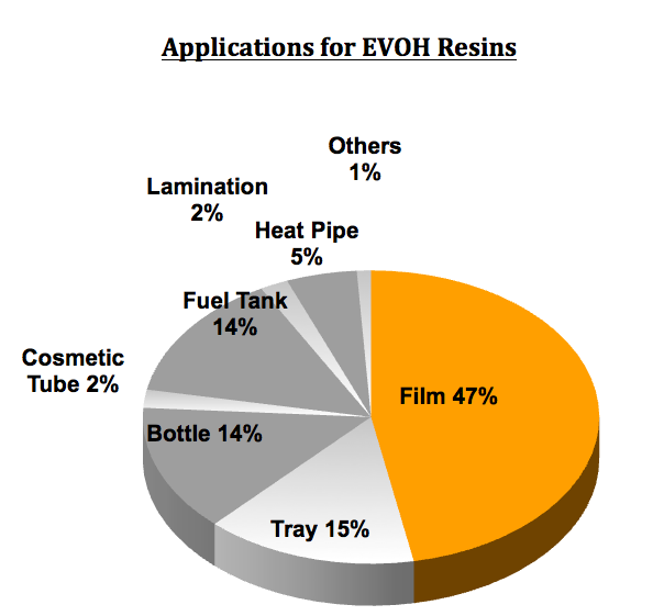 Evasin EVOH Applications.png