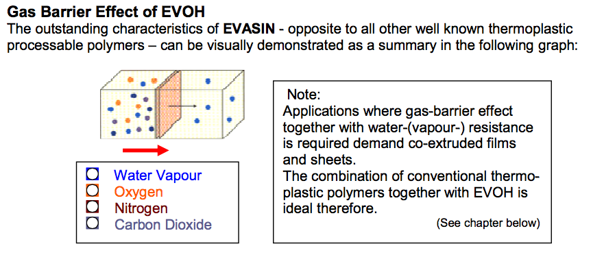 Gas Barrier Effect of Evasin EVOH