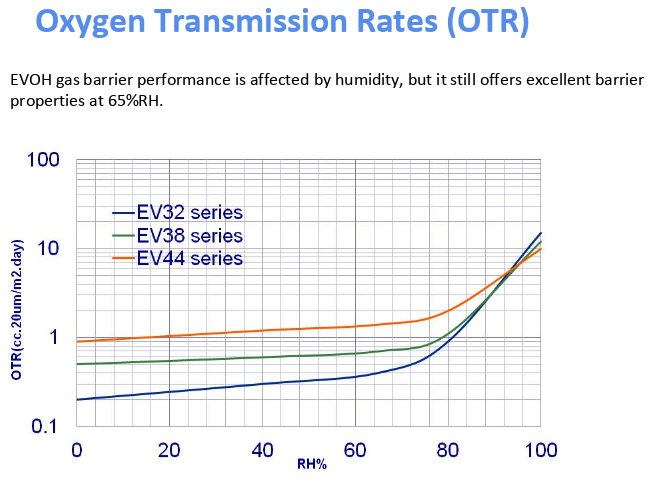 Oxygen Transmission Rates (OTR) Graph of Evasin EVOH.png
