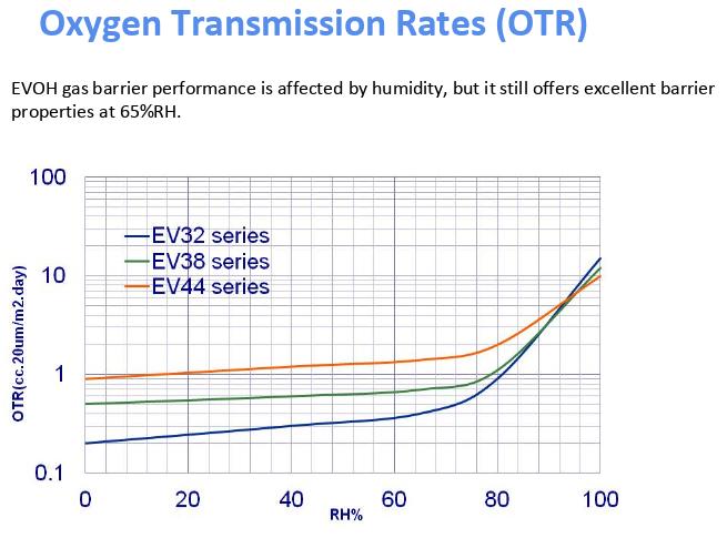 Oxygen Transmission Rates (OTR) Graph of Evasin EVOH.png