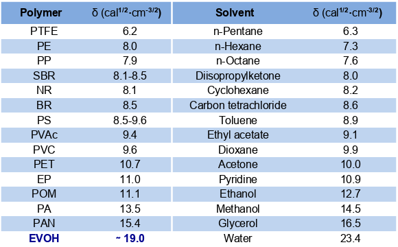 Solubility Parameters (SP) of Polymers and Solvents
