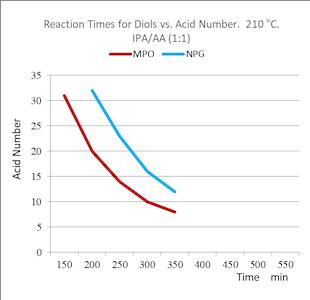 reaction-times-diols-vs-acid-number