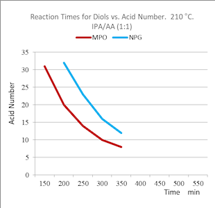 reaction-times-diols-vs-acid-number