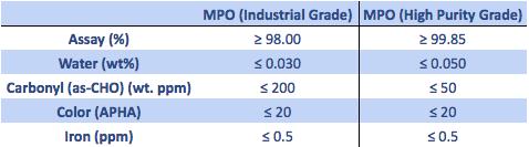 MPO Sales Specs