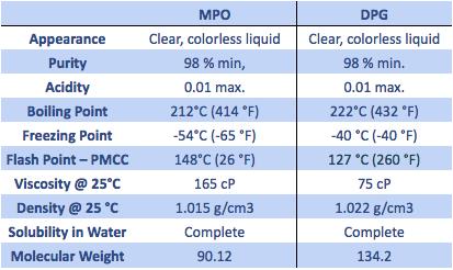 MPO vs DPG comparisons