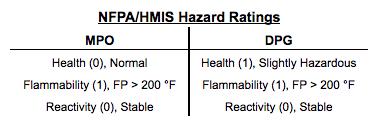 NFPA/HMIS Hazard Ratings: MPO vs DPG