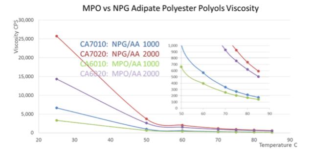 MPO-vs-NPG-adipate-polyester-polyols-viscosity