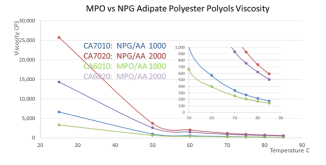 MPO-vs-NPG-adipate-polyester-polyols-viscosity
