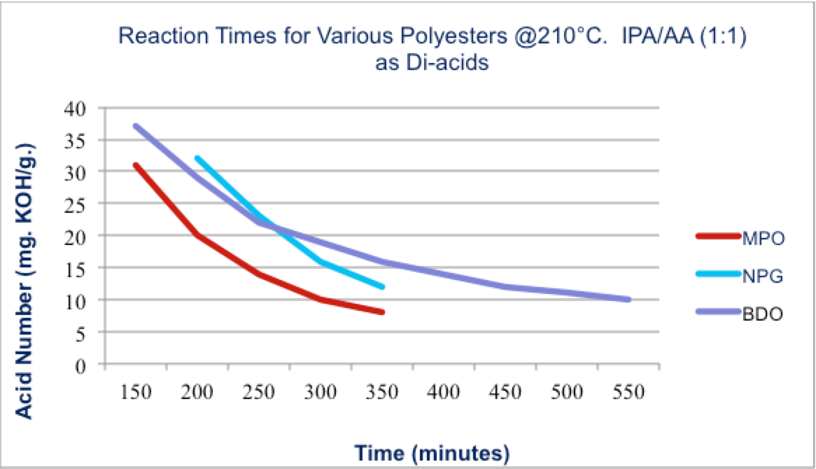 Reaction-times-for-various-polyesters