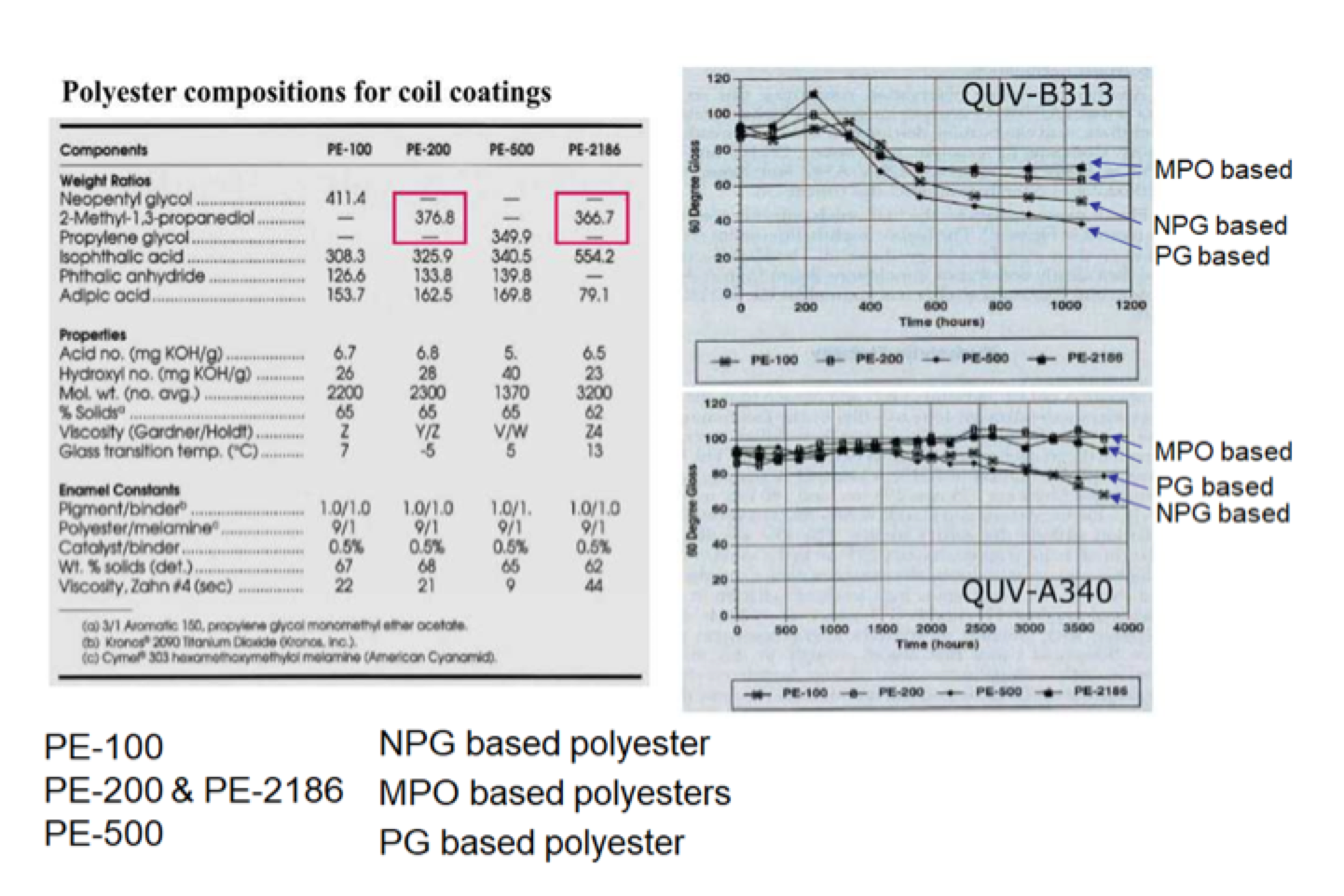 polyester-composition-for-coil-coatings-graph