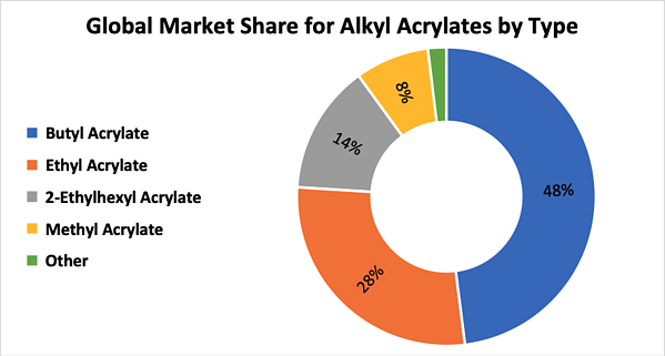 global-market-share-alkyl-acrylates-type
