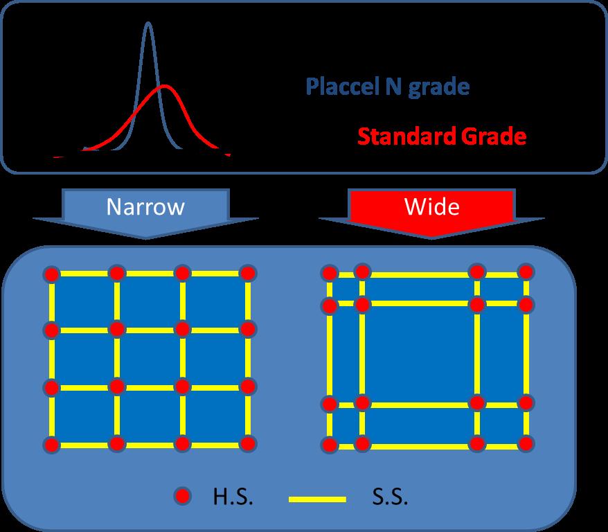 MWD-polycaprlactone-polyols-narrow-vs-standard-grade