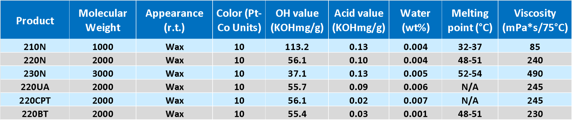 commercial series of N-grade polycaprolactone polyols