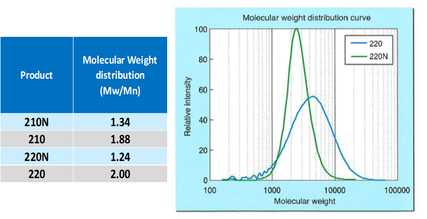 molecular-weight-distribution-curve-placcel