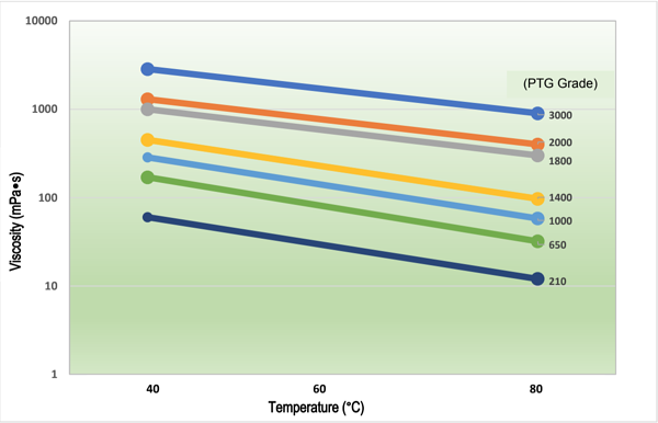 PTMEG-Viscosity-vs-Temperature