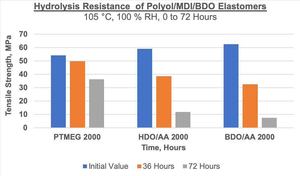 Hydrolysis-Resistance-of-PolyolMDIBDO-Elastomers