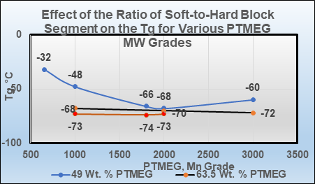 effect-of-the-ratio-of-soft-to-hard-block-segments-tg-ptmeg