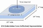 flexible-polyurethane-foam-diagram