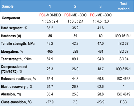 Comparative Properties of PCL vs. PCD-based CPUs