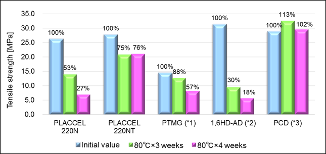 Hydrolysis resistance evaluation of TPU made from different polyols