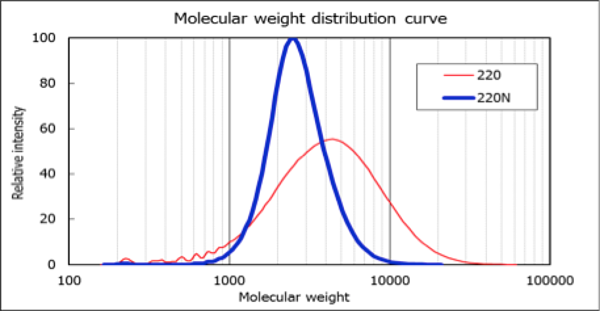 molecular weight distribution of Placcel® 220N diol