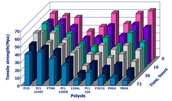 Polyols-vs-tensile-strength