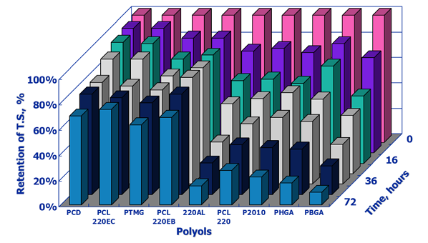 polyols-vs-retention-tensile-strength