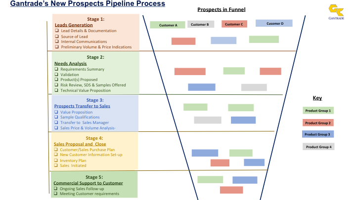 Gantrade's New Opportunities Pipeline Process