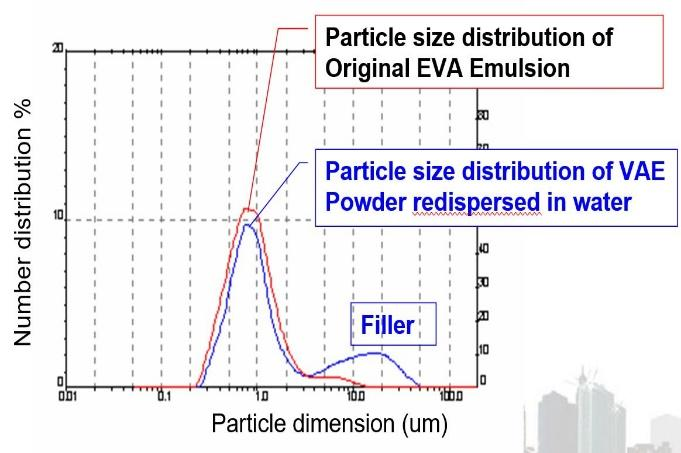 particle-distribution