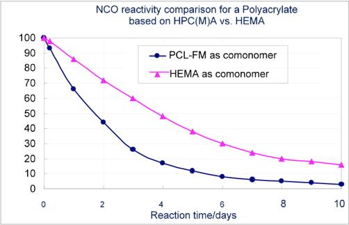 NCO-reactivity-comparison-polyacrylate-hpcma-vs-hema
