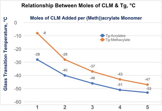 relationship-between-moles-clm-tg