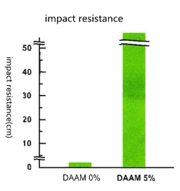 DAAM-impact-resistance.png