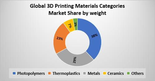 Global 3D Printing