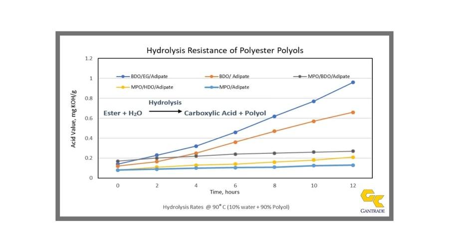 Hydrolysis Resistant Polyurethane