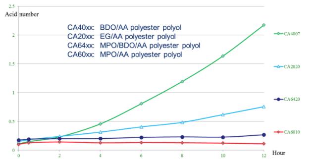 Hydrolytic stability of MPO (2-Methyl 1,3-Propanediol)   Polyurethane Applications