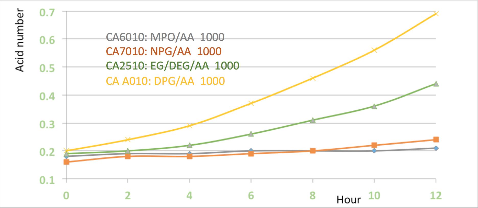Hydrolysis of MPO vs NPG.png