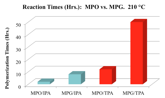 Reaction Times MPO vs MPG.png