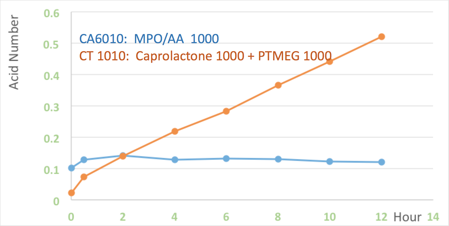 hydrolysis of MPO polyester polyols vs PCL.png