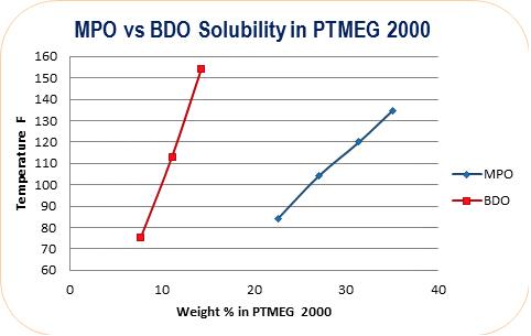MPO Solubility vs BDO Solubility in PTMEG 2000   Polyurethane Applications