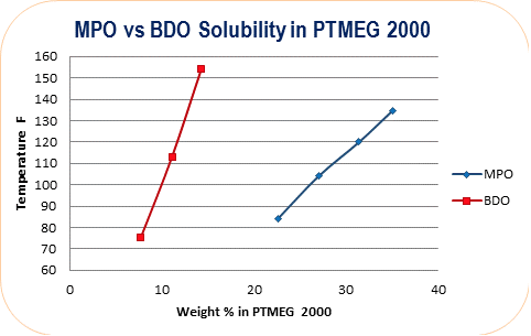 MPO Solubility vs BDO Solubility in PTMEG 2000 | Polyurethane Applications