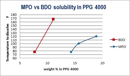 MPO Solubility vs BDO Solubility in PPG 4000   Polyurethane Applications