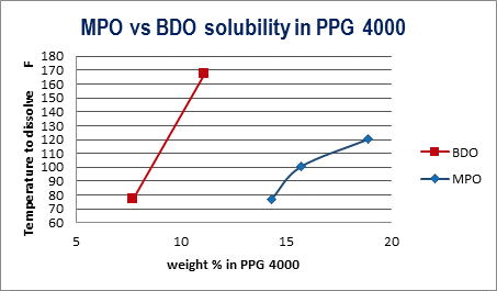 MPO Solubility vs BDO Solubility in PPG 4000 | Polyurethane Applications